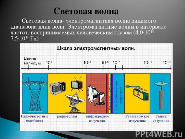 Световая волна- электромагнитная волна видимого диапазона длин волн. Электромагнитные волны в интервале частот, воспринимаемых человеческим глазом (4,0·1014—7,5·1014Гц) Световая волна