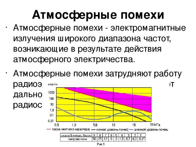 Атмосферные помехи Атмосферные помехи - электромагнитные излучения широкого диапазона частот, возникающие в результате действия атмосферного электричества. Атмосферные помехи затрудняют работу радиоэлектронных средств, сокращают дальность и качество…
