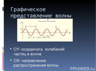 Графическое представление волны OY- координата колебаний частиц в волне OX- напр