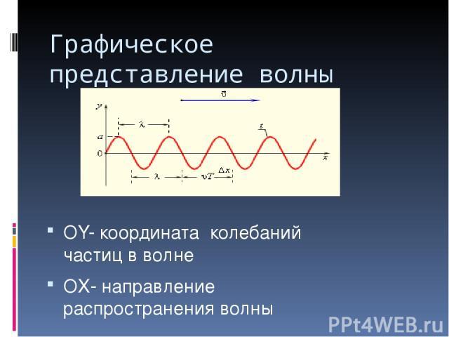 Графическое представление волны OY- координата колебаний частиц в волне OX- направление распространения волны