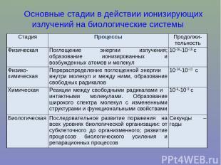 Основные стадии в действии ионизирующих излучений на биологические системы Стади