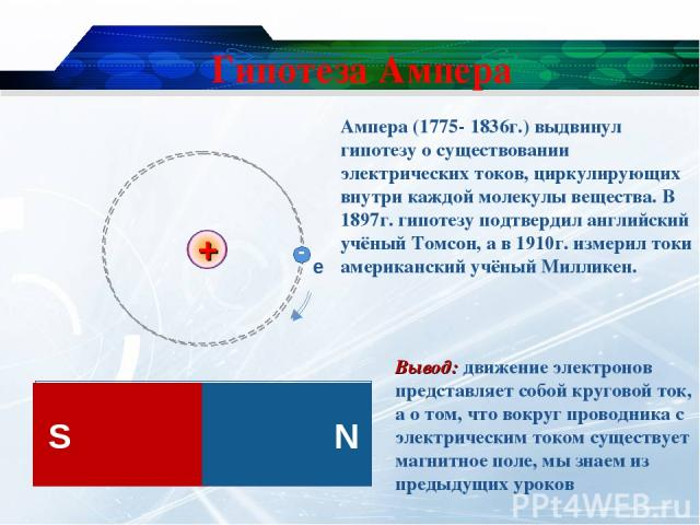 Гипотеза Ампера Вывод: движение электронов представляет собой круговой ток, а о том, что вокруг проводника с электрическим током существует магнитное поле, мы знаем из предыдущих уроков Ампера (1775- 1836г.) выдвинул гипотезу о существовании электри…