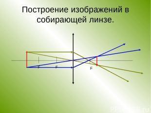 Построение изображений в собирающей линзе. F F F