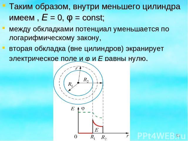 Таким образом, внутри меньшего цилиндра имеем , Е = 0, φ = const; между обкладками потенциал уменьшается по логарифмическому закону, вторая обкладка (вне цилиндров) экранирует электрическое поле и φ и Е равны нулю. *