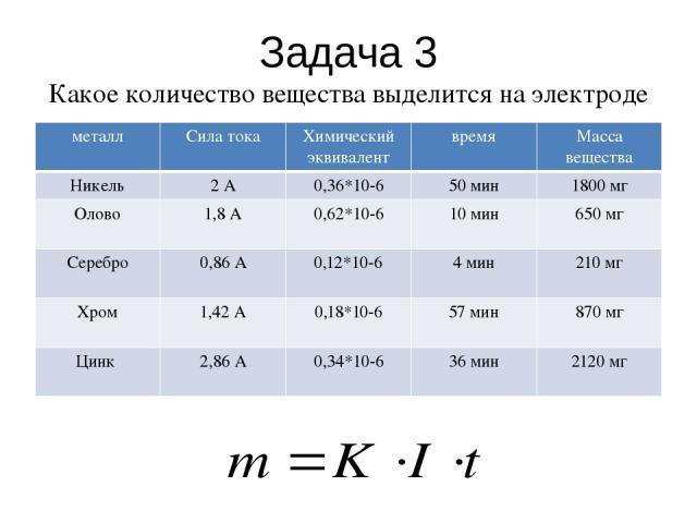 Задача 3 Какое количество вещества выделится на электроде при следующих параметрах: металл Сила тока Химический эквивалент время Масса вещества Никель 2 А 0,36*10-6 50 мин 1800 мг Олово 1,8 А 0,62*10-6 10 мин 650 мг Серебро 0,86 А 0,12*10-6 4 мин 21…
