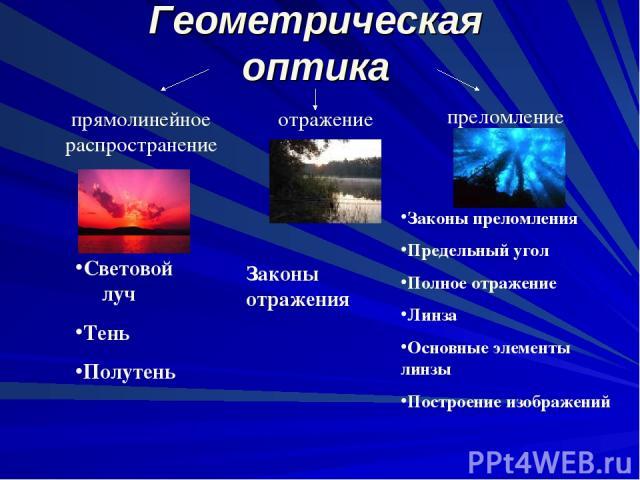 Геометрическая оптика прямолинейное распространение отражение преломление Световой луч Тень Полутень Законы отражения Законы преломления Предельный угол Полное отражение Линза Основные элементы линзы Построение изображений