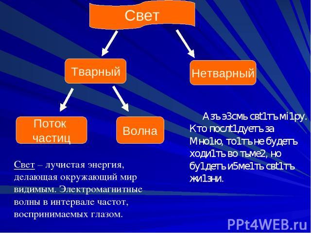 Свет Тварный Нетварный Поток частиц Волна Азъ э3смь свt1тъ мi1ру. Кто послt1дуетъ за Мно1ю, то1тъ не будетъ ходи1ть во тьме2, но бу1детъ и5ме1ть свt1тъ жи1зни. Свет – лучистая энергия, делающая окружающий мир видимым. Электромагнитные волны в интерв…
