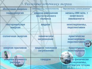 3. Различные источники энергии Источник энергии Состояние и экологичность Перспе