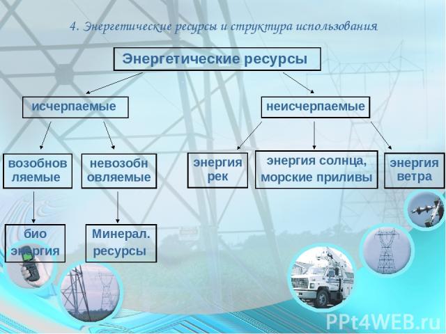 4. Энергетические ресурсы и структура использования Минерал. ресурсы исчерпаемые неисчерпаемые невозобновляемые энергия ветра Энергетические ресурсы возобновляемые био энергия энергия солнца, морские приливы энергия рек