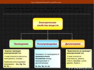 Классификация веществ по проводимости Разные вещества имеют различные электричес
