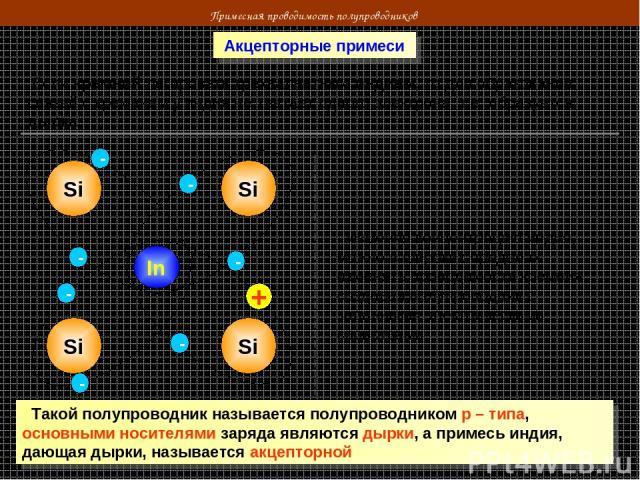 Примесная проводимость полупроводников Акцепторные примеси Если кремний легировать трехвалентным индием, то для образования связей с кремнием у индия не хватает одного электрона, т.е. образуется дырка Si Si In Si Si - - - - - + Изменяя концентрацию …