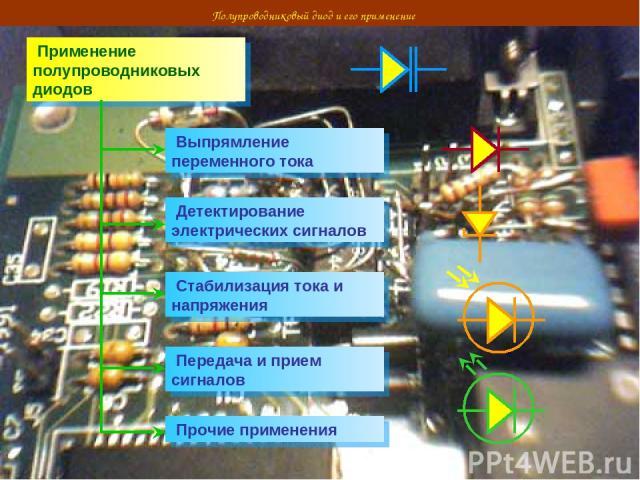 Полупроводниковый диод и его применение Применение полупроводниковых диодов Выпрямление переменного тока Детектирование электрических сигналов Стабилизация тока и напряжения Передача и прием сигналов Прочие применения