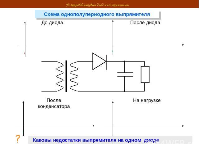 До диода После диода После конденсатора На нагрузке Полупроводниковый диод и его применение Схема однополупериодного выпрямителя Каковы недостатки выпрямителя на одном диоде