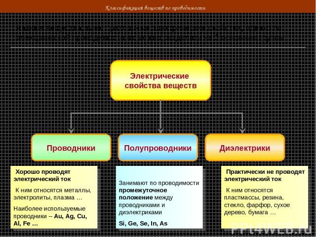 Классификация веществ по проводимости Разные вещества имеют различные электрические свойства, однако по электрической проводимости их можно разделить на 3 основные группы: Электрические свойства веществ Проводники Полупроводники Диэлектрики Хорошо п…