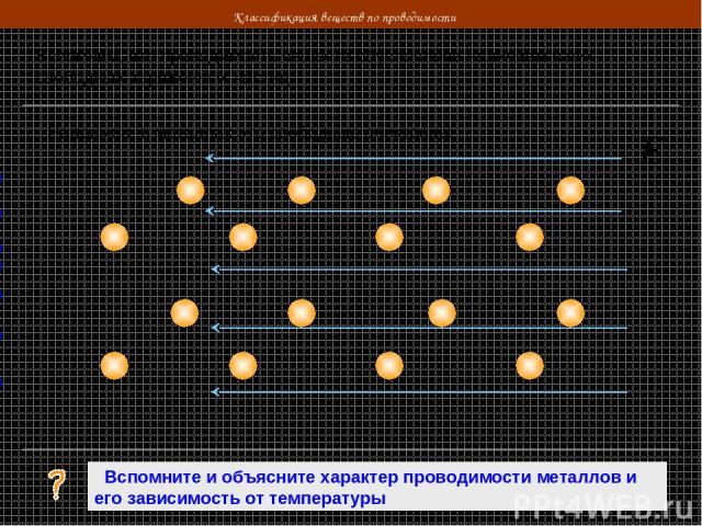 Классификация веществ по проводимости Вспомним, что проводимость веществ обусловлена наличием в них свободных заряженных частиц Например, в металлах это свободные электроны - - - - - - - - - - Вспомните и объясните характер проводимости металлов и е…