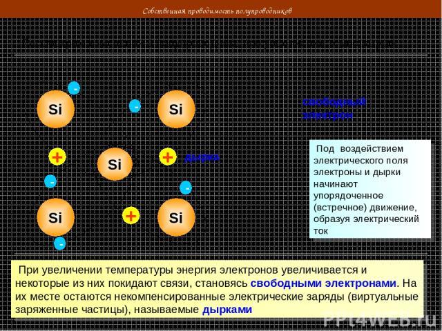 Собственная проводимость полупроводников Рассмотрим изменения в полупроводнике при увеличении температуры Si Si Si Si Si - - - - - - + свободный электрон дырка + + При увеличении температуры энергия электронов увеличивается и некоторые из них покида…