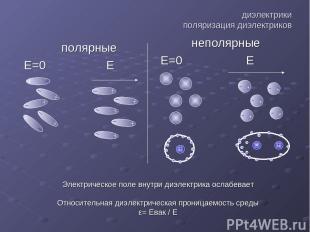 диэлектрики поляризация диэлектриков полярные Е=0 Е неполярные Е=0 Е Электрическ