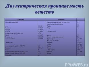 Диэлектрическая проницаемость веществ Вещество ε Вещество ε Газы и водяной пар А