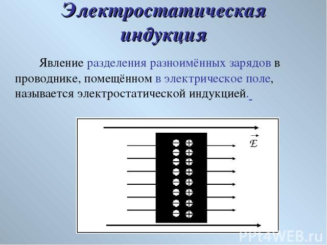 Явление разделения разноимённых зарядов в проводнике, помещённом в электрическое поле, называется электростатической индукцией. Электростатическая индукция
