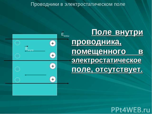 Поле внутри проводника, помещенного в электростатическое поле, отсутствует. Евнеш Евнутр + + + + Проводники в электростатическом поле
