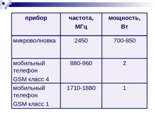 2 880-960 мобильный телефон GSM класс 4 1 1710-1880 мобильный телефон GSM класс