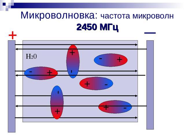 Микроволновка: частота микроволн 2450 МГц + - + - + - + - + - + - + Н20