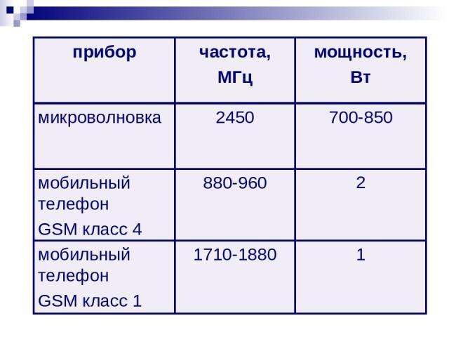 2 880-960 мобильный телефон GSM класс 4 1 1710-1880 мобильный телефон GSM класс 1 700-850 2450 микроволновка мощность, Вт частота, МГц прибор