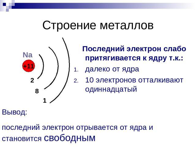 Строение металлов Последний электрон слабо притягивается к ядру т.к.: далеко от ядра 10 электронов отталкивают одиннадцатый +11 2 8 1 Na Вывод: последний электрон отрывается от ядра и становится свободным