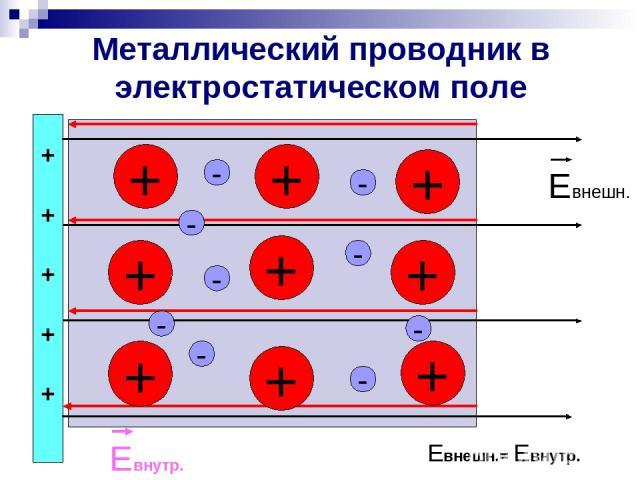 Металлический проводник в электростатическом поле + + + + + + + + + - - - - - - - - + + + + + Евнешн. Евнутр. Евнешн.= Евнутр. -
