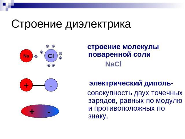 Строение диэлектрика строение молекулы поваренной соли NaCl электрический диполь- совокупность двух точечных зарядов, равных по модулю и противоположных по знаку. Na Cl - - - - - - - - + - + -