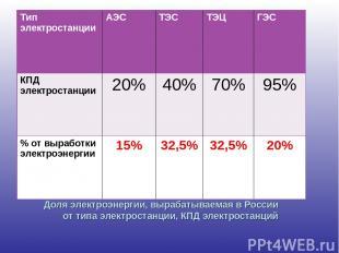 Доля электроэнергии, вырабатываемая в России от типа электростанции, КПД электро