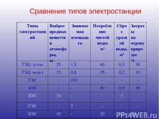 Сравнение типов электростанции Типы электростанций Выброс вредных веществ в атмо