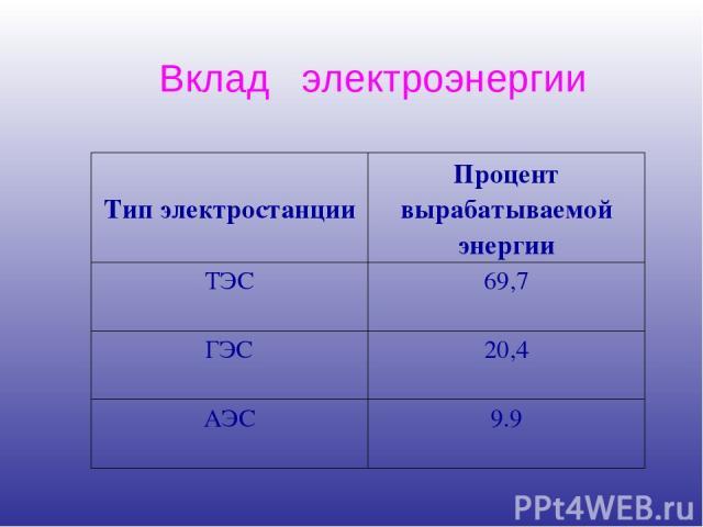 Вклад электроэнергии Тип электростанции Процент вырабатываемой энергии ТЭС 69,7 ГЭС 20,4 АЭС 9.9
