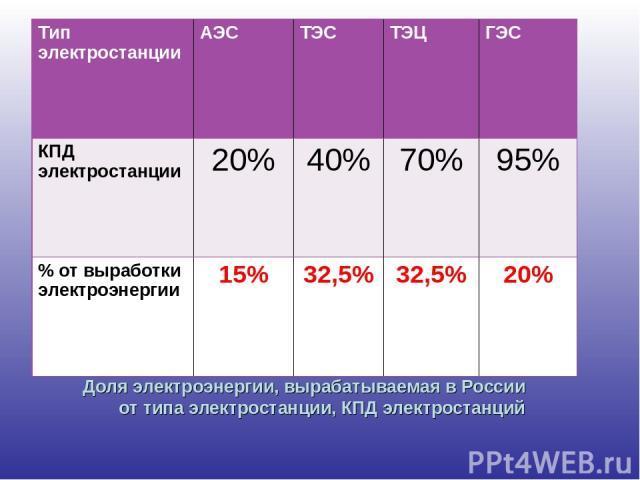 Доля электроэнергии, вырабатываемая в России от типа электростанции, КПД электростанций Тип электростанции АЭС ТЭС ТЭЦ ГЭС КПД электростанции 20% 40% 70% 95% % от выработки электроэнергии 15% 32,5% 32,5% 20%