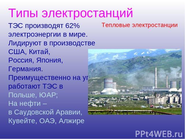 Типы электростанций ТЭС производят 62% электроэнергии в мире. Лидируют в производстве США, Китай, Россия, Япония, Германия. Преимущественно на угле работают ТЭС в Польше, ЮАР; На нефти – в Саудовской Аравии, Кувейте, ОАЭ, Алжире Тепловые электростанции