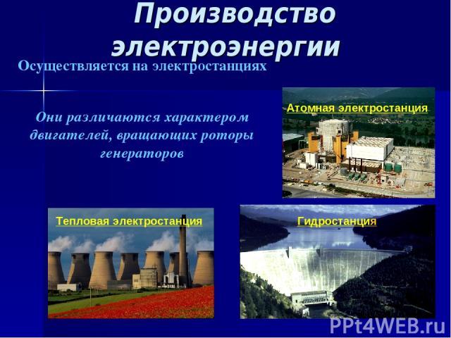 Производство электроэнергии Тепловая электростанция Атомная электростанция Осуществляется на электростанциях Они различаются характером двигателей, вращающих роторы генераторов Гидростанция