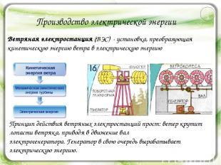 Производство электрической энергии Ветряная электростанция (ВЭС) - установка, пр