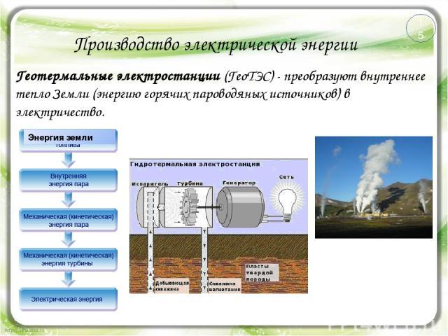 Производство электрической энергии Геотермальные электростанции (ГеоТЭС) - преобразуют внутреннее тепло Земли (энергию горячих пароводяных источников) в электричество. 15 Энергия земли