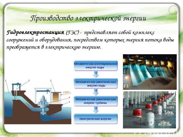 Производство электрической энергии Гидроэлектростанция (ГЭС) - представляет собой комплекс сооружений и оборудования, посредством которых энергия потока воды преобразуется в электрическую энергию. 2
