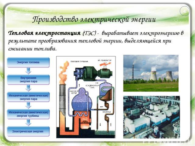 Производство электрической энергии Тепловая электростанция (ТЭС) - вырабатывает электроэнергию в результате преобразования тепловой энергии, выделяющейся при сжигании топлива. 4