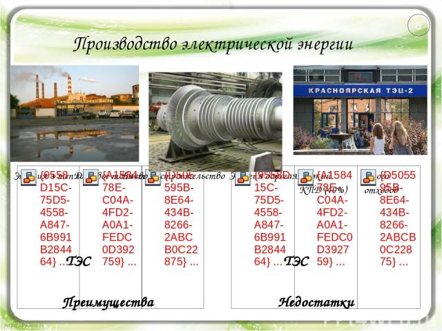 Производство электрической энергии Преимущества Недостатки ТЭС ТЭС 5