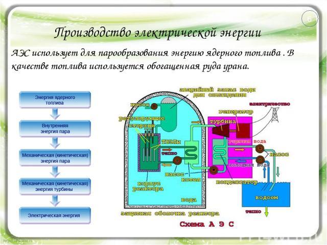 Производство электрической энергии АЭС использует для парообразования энергию ядерного топлива . В качестве топлива используется обогащенная руда урана. 6
