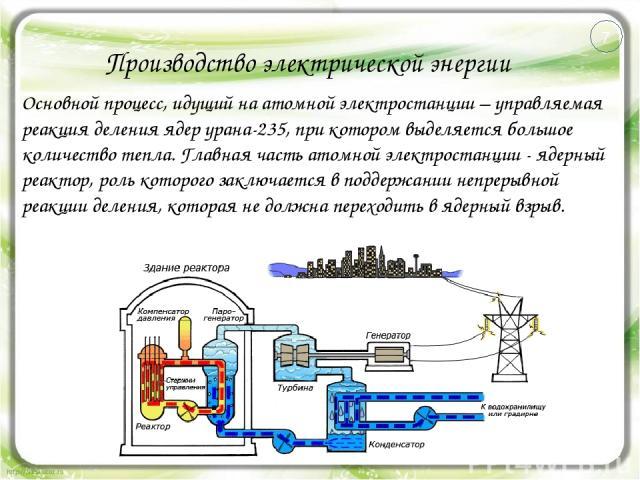 Производство электрической энергии Основной процесс, идущий на атомной электростанции – управляемая реакция деления ядер урана-235, при котором выделяется большое количество тепла. Главная часть атомной электростанции - ядерный реактор, роль которог…
