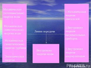 Механическая (потенциальная) энергия воды Механическая (кинетическая) энергия во