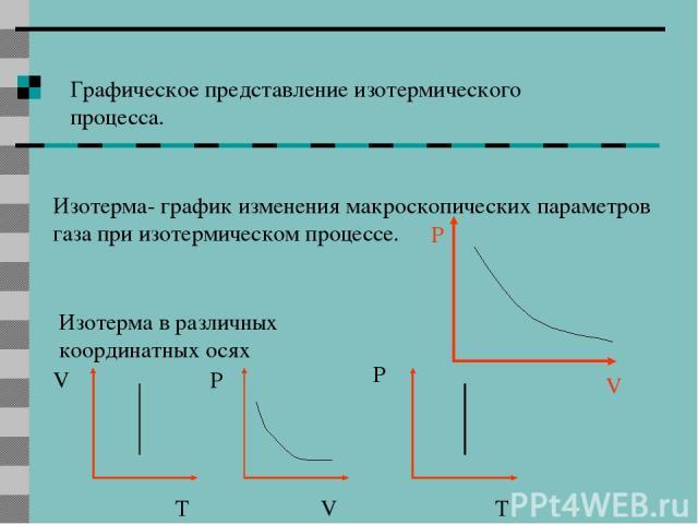 Графическое представление изотермического процесса. Изотерма- график изменения макроскопических параметров газа при изотермическом процессе. Изотерма в различных координатных осях P V V V P P T T