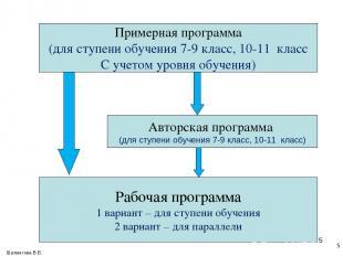 * Примерная программа (для ступени обучения 7-9 класс, 10-11 класс С учетом уров