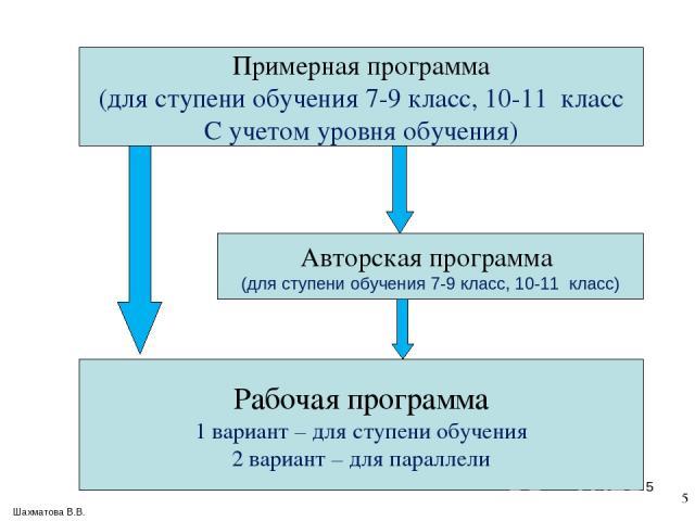 * Примерная программа (для ступени обучения 7-9 класс, 10-11 класс С учетом уровня обучения) Рабочая программа 1 вариант – для ступени обучения 2 вариант – для параллели Авторская программа (для ступени обучения 7-9 класс, 10-11 класс) Шахматова В.В. *