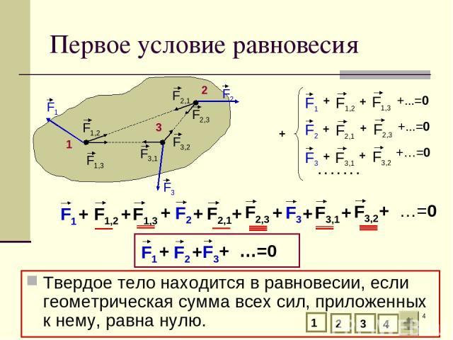 * Первое условие равновесия Твердое тело находится в равновесии, если геометрическая сумма всех сил, приложенных к нему, равна нулю. 1 2 3 + . . . . . . . 1 2 3 4