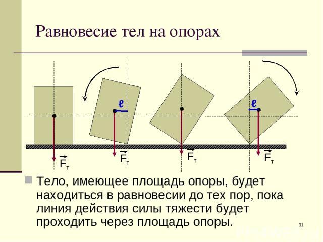 * Равновесие тел на опорах Тело, имеющее площадь опоры, будет находиться в равновесии до тех пор, пока линия действия силы тяжести будет проходить через площадь опоры.