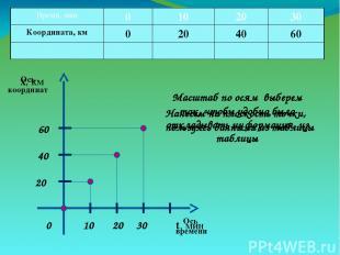 Ось координат Ось времени х, км t, мин Масштаб по осям выберем так, чтобы удобно